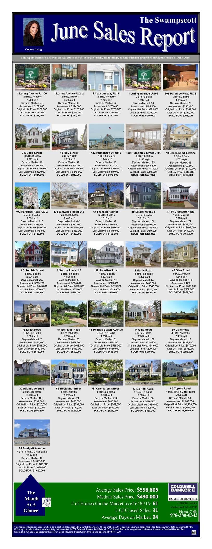 Swampscott Sales Report June 2016