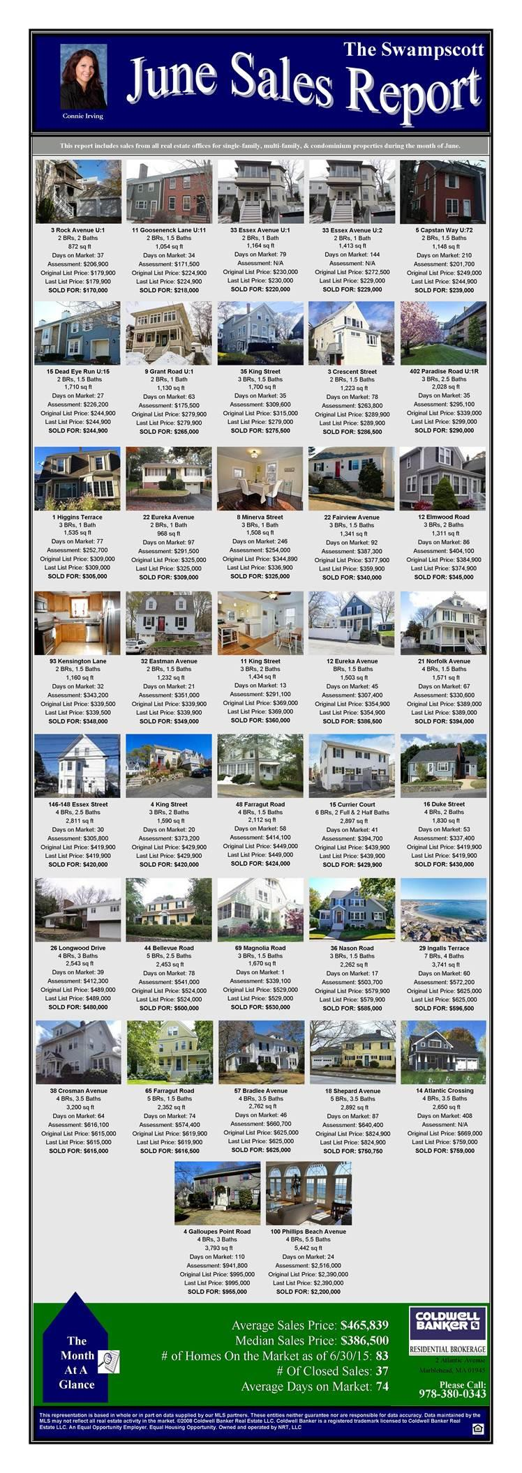 june sales report swampscott