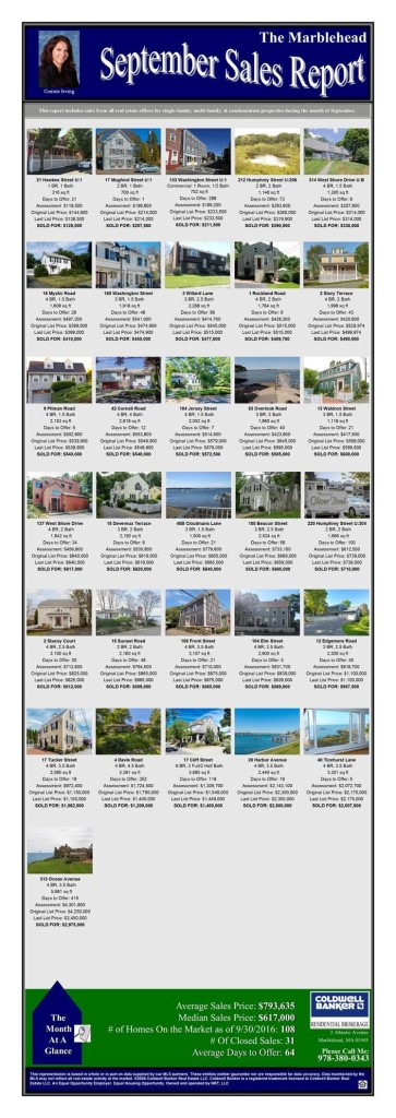 september sales report marblehead 2016