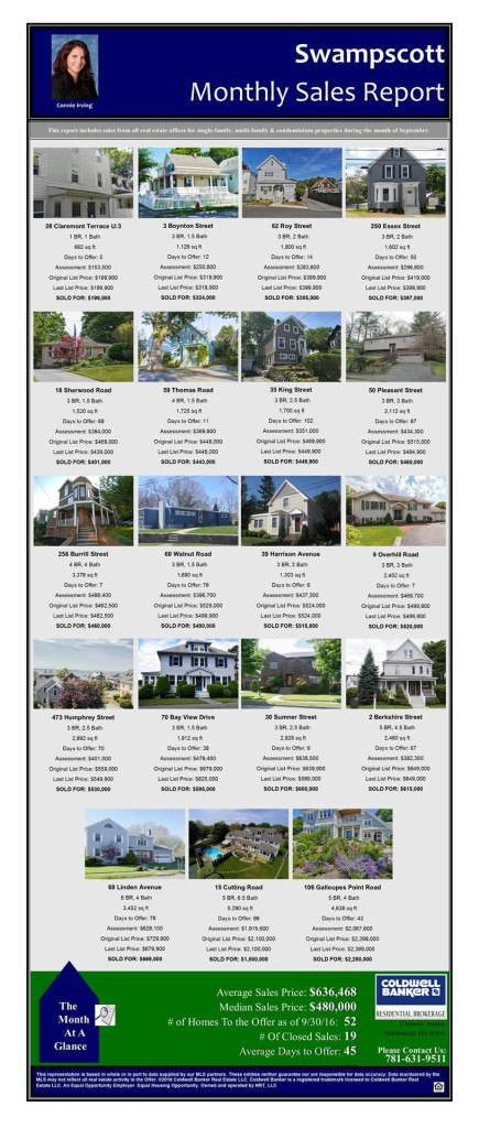 Swampscott real estate sales report